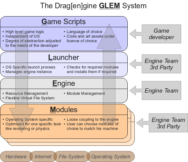 The Drag[en]gine GLEM System