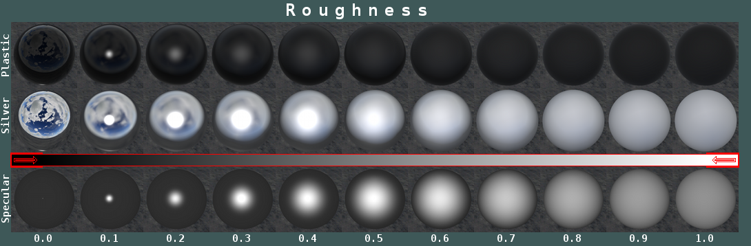 Roughness Chart for Artists