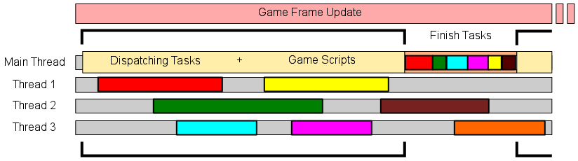 Parallel processing during a small time slice during game frame update.